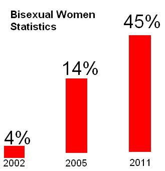Bisexual Statistics